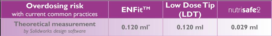 Overdosing risk with ENFit, Low Dose Tip (LDT) and Nutrisafe2 syringes