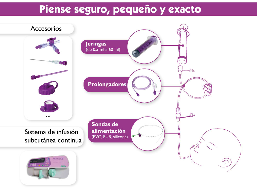 Nutrisafe 2, the neonatal safety enteral feeding system