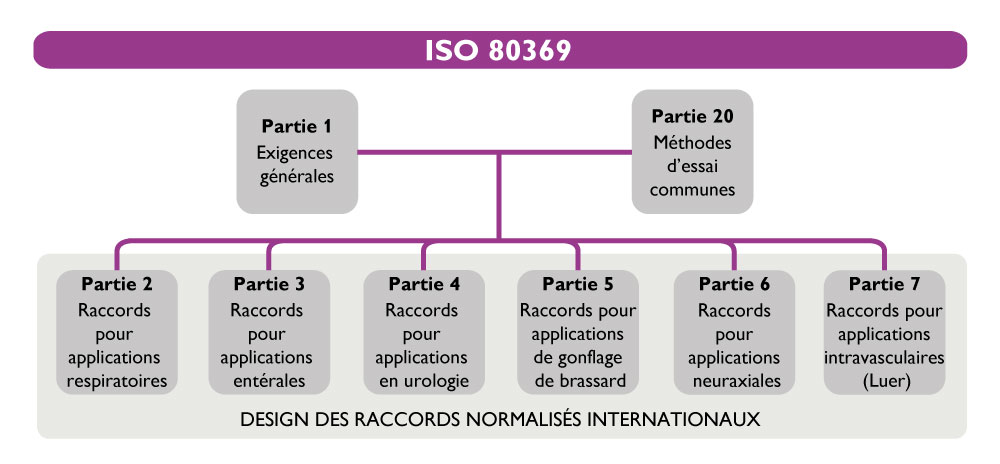 ISO 80369
