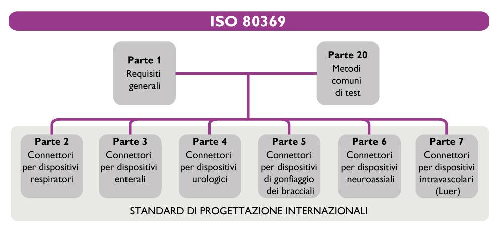 ISO 80369: Connettori di piccolo calibro per liquidi e gas per applicazioni sanitarie