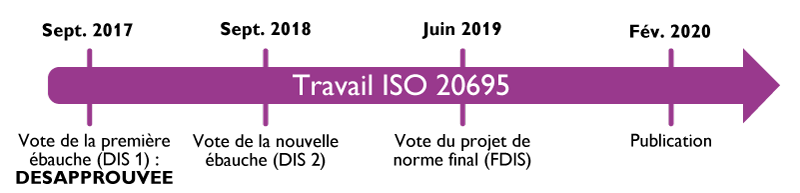 ISO 20695
